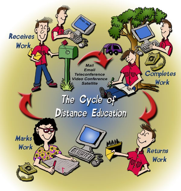 The cycle of Distance Education.